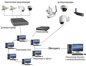 поставка оборудования, монтаж, настройка, сопровождение.  Видеонаблюдение в (магазин, офис и др. примерная схема.