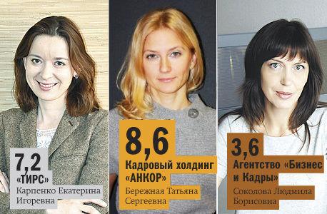 Рейтинг DK.RU: ведущие рекрутинговые агентства Челябинска