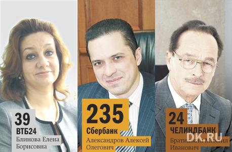 Рейтинг DK.RU: банки-лидеры кредитования в Челябинской области