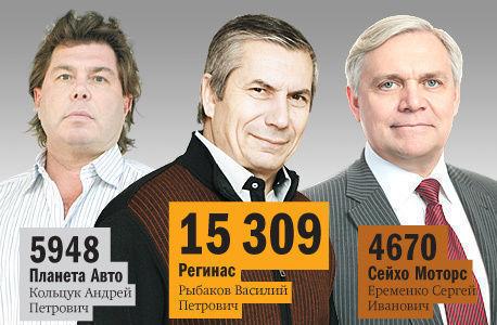 Рейтинг крупнейших дилеров иномарок в Челябинской области от «DK.RU»