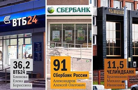 Топ-лист банков по работе с физлицами Челябинска по версии DK.RU