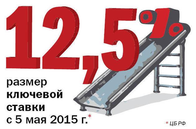 Челябинские эксперты оценили снижение ключевой ставки до 12,5%. ЦИФРА НЕДЕЛИ