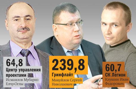 DK.RU составил рейтинг застройщиков многоквартирного жилья в Челябинске