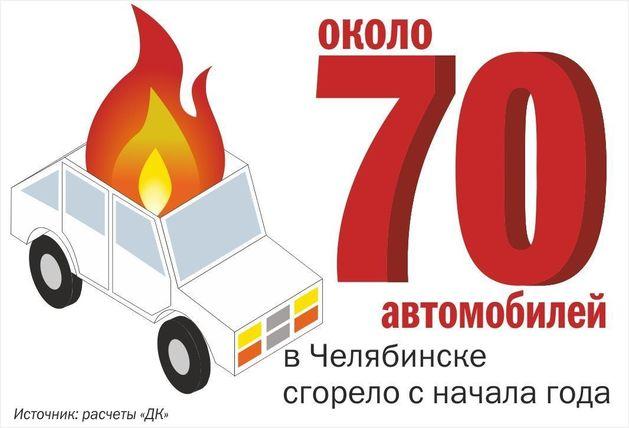ЦИФРА НЕДЕЛИ: Около 70 автомобилей сгорело в Челябинске в 2015 году