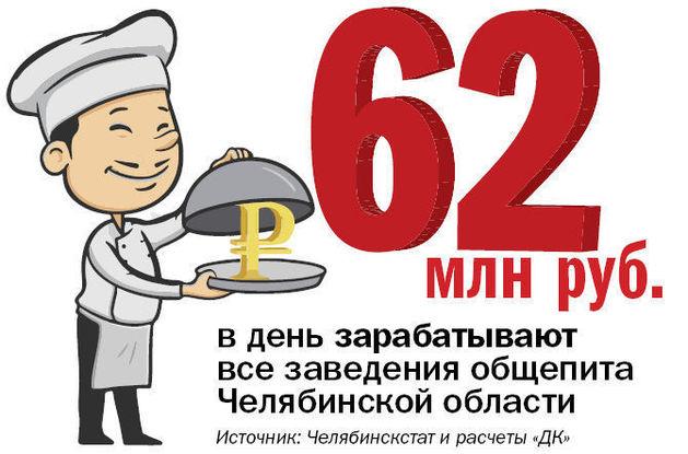 Большинство ресторанов Челябинска достигло границы безубыточности. ЦИФРА НЕДЕЛИ