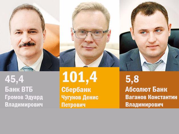 Крупнейшие банки Челябинска для бизнеса / РЕЙТИНГ