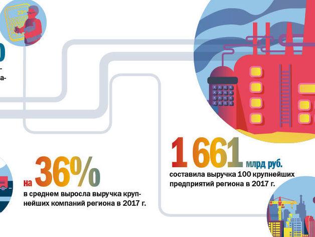 Опора региона: машины и металл. ТОП-100 крупнейших компаний Челябинской области